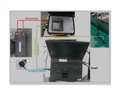 RoxAnn : protocole d'utilisation du système.